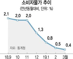 [뒷북경제]지표만 나오면 '마이너스·제로%'...곳곳서 울리는 경고음