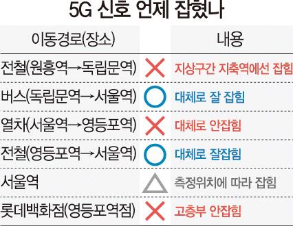 [세계 첫 상용화 5G 써보니]240MB 영상 다운로드에 16초…'숨은 5G찾기'는 과제