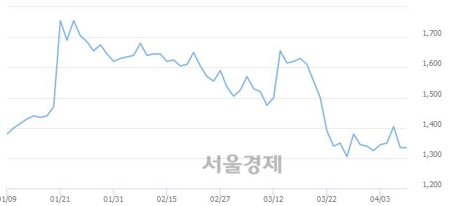 코경창산업, 상한가 진입.. +29.96% ↑