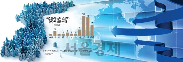 [S-report]해외인재는 연공서열·교육에 실망…'한국 영주권' 해외인재 46명뿐