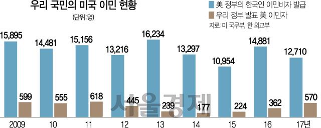 [S-report]2017년 한국인 美이민자…美 '1만2,710명' vs 외교부 '570명'