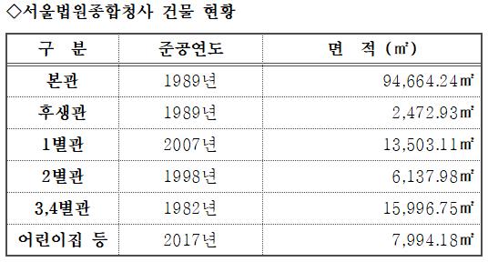 [단독]서초동 서울법원 제2청사 신축 추진