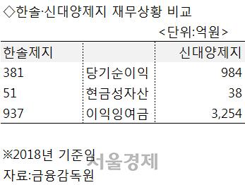 [시그널] 태림포장 '2파전'… 한솔 이어 신대양제지도 가세
