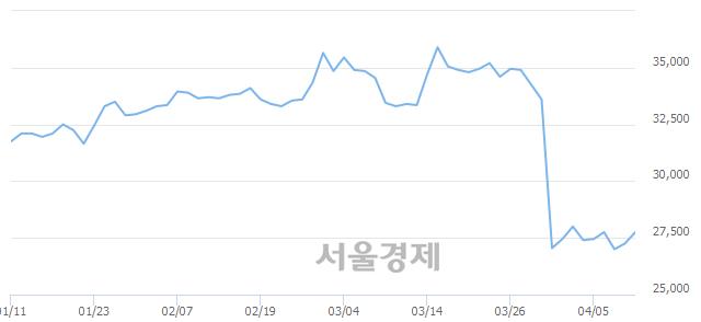 유코오롱, 4.95% 오르며 체결강도 강세 지속(251%)