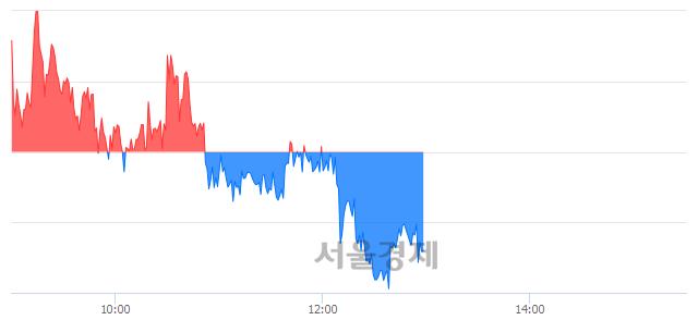 오후 1:00 현재 코스피는 55:45으로 매도우위, 매수강세 업종은 전기가스업(0.60%↓)