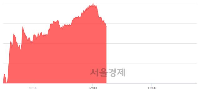 오후 12:30 현재 코스닥은 50:50으로 보합세, 매도강세 업종은 섬유·의류업(2.14%↑)