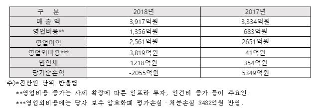 빗썸, 작년 2천억 적자...암호화폐 하락 탓, 영업이익은 2561억원