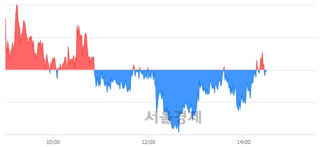 오후 2:30 현재 코스피는 56:44으로 매도우위, 매수강세 업종은 전기가스업(0.46%↓)