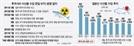'방사능 논란' 후쿠시마 수산물 수입금지 계속된다