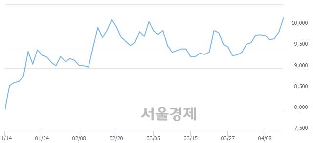 코아진엑스텍, 9.03% 오르며 체결강도 강세 지속(244%)