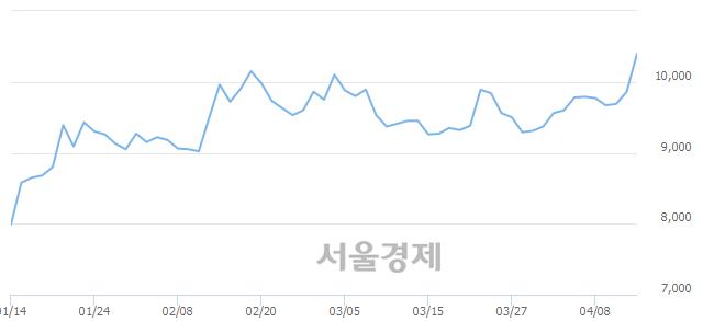 코아진엑스텍, 전일 대비 8.01% 상승.. 일일회전율은 2.17% 기록