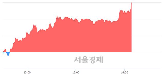코에이스테크, 전일 대비 7.40% 상승.. 일일회전율은 5.88% 기록