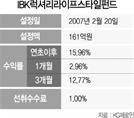 [펀드줌인]경기위축에도 명품시장 고성장...IBK럭셔리라이프스타일펀드, 올 수익률 16% 껑충