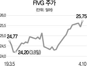 [글로벌 HOT스톡] 세계 최초 '5G ETF' FIVG...상장 40일만에 25弗대로