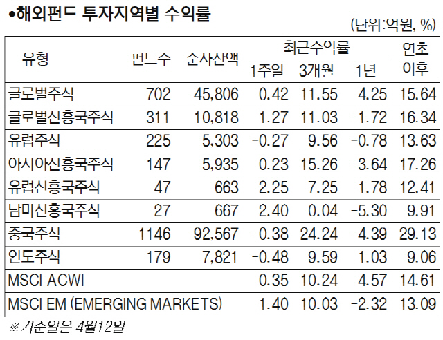 [머니+ 서경펀드닥터] 국내 증시 강세 속 주식형 펀드 0.72% 상승