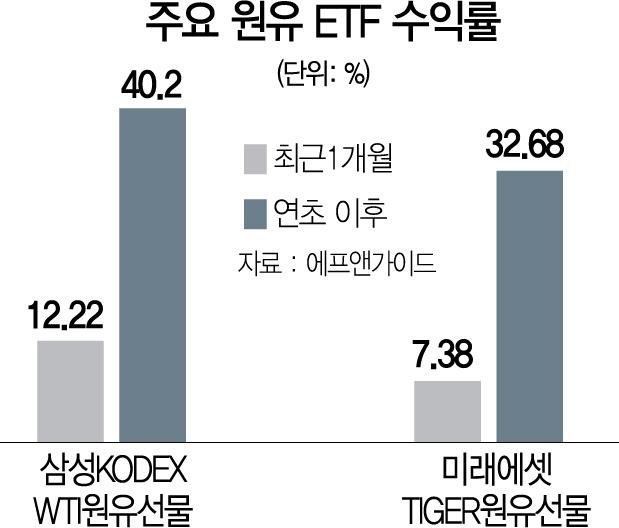 [머니+]치솟는 국제 유가...원유 펀드 수익률도 껑충