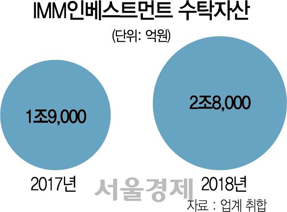 [시그널]국내 최대 'IMM인베'도 검사…금감원 칼날에 PEF운용사 긴장