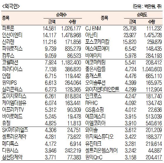 [표]주간 코스닥 기관·외국인·개인 순매수·도 상위종목[4월 8일~12일)