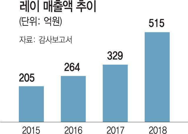[시그널] 치과의료기기업체 '레이' 코스닥 노크