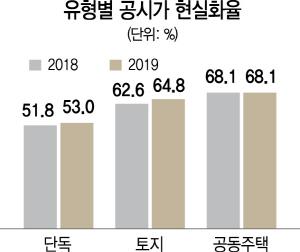 지역·유형별 가격까지 공개...'깜깜이 공시' 막는다