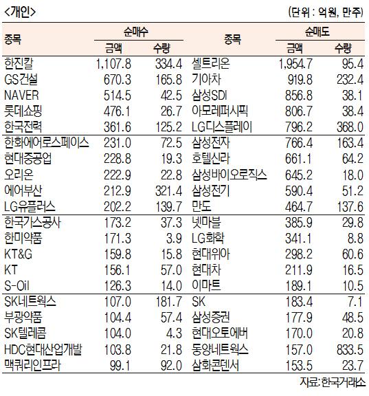 [표]주간 유가증권 기관·외국인·개인 순매수·도 상위종목[4월 8일~12일)