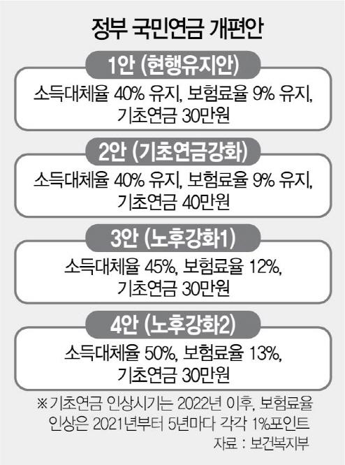 [단독] '2060년엔 소득 30% 국민연금으로 낸다'