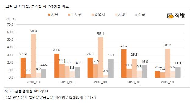 최저 가점 낮아진 서울 분양 … 경쟁률도 하락