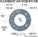 """""""퇴직연금 운용, 자산배분 규제 없애야"""""""