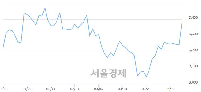 유유안타증권, 5.39% 오르며 체결강도 강세 지속(171%)
