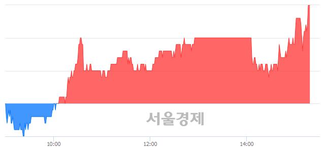 코삼화네트웍스, 장중 신고가 돌파.. 2,130→2,140(▲10)
