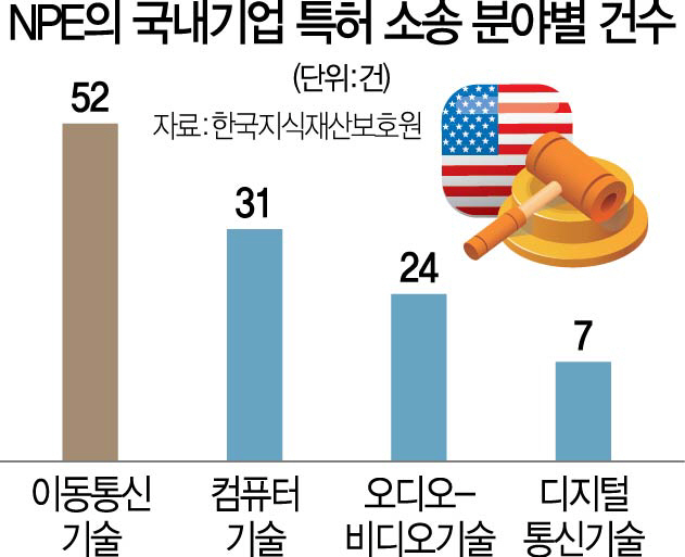 특허괴물, 韓 4차산업 무차별 공습