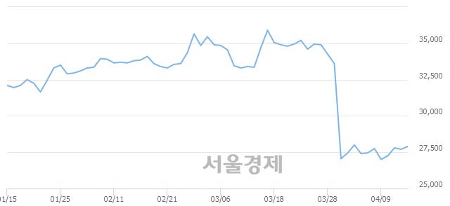 유코오롱, 전일 대비 8.30% 상승.. 일일회전율은 1.87% 기록