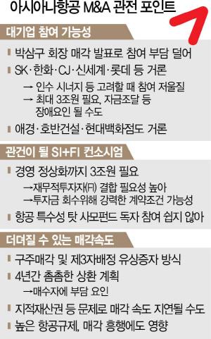 [시그널] ① SK·한화·CJ 인수후보 거론…항공산업 특성상 PEF 단독 인수는 힘들듯