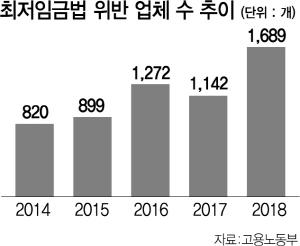 '징벌적 손해배상제 도입' 최저임금법 새 뇌관되나