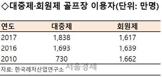 """[시그널] 스마트스코어 100억 투자 유치…""""골프 대중화에 몸값도 쑥"""""""