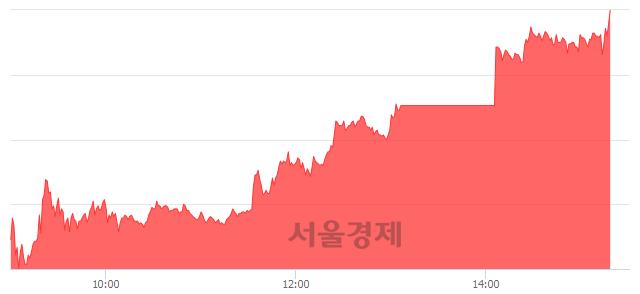 코키이스트, 상한가 진입.. +29.96% ↑