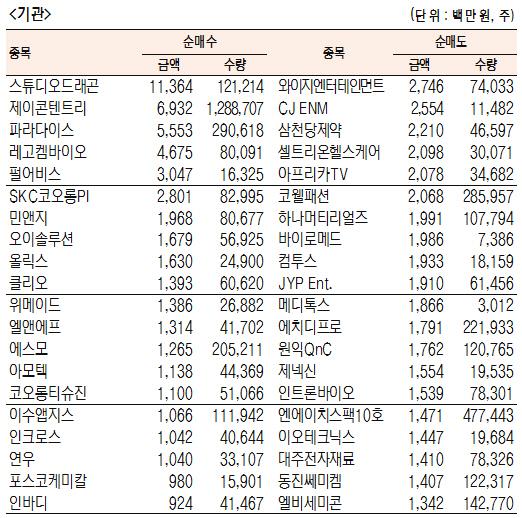 [표]코스닥 기관·외국인·개인 순매수·도 상위종목(4월 15일-최종치)