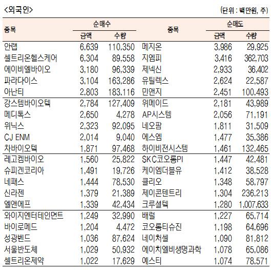 [표]코스닥 기관·외국인·개인 순매수·도 상위종목(4월 16일-최종치)
