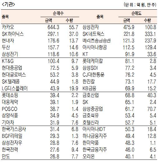 [표]유가증권 기관·외국인·개인 순매수·도 상위종목(4월 16일-최종치)