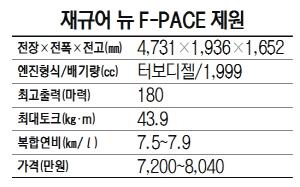 [새 얼굴 단장한 수입차] 재규어 뉴 F-PACE, 지능형AWD로 최적의 드라이빙 구현