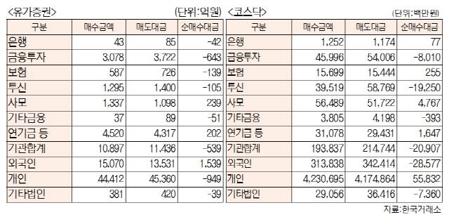 [표]투자주체별 매매동향(4월 16일-최종치)