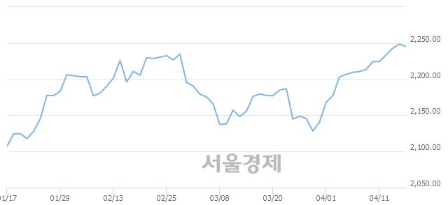 [개장 시황] 코스피 2249.05.. 개인과 외국인의 순매수에 상승 출발 (▲0.42, +0.02%)