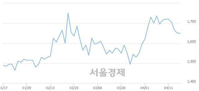 코지란지교시큐리티, 9.09% 오르며 체결강도 강세 지속(121%)