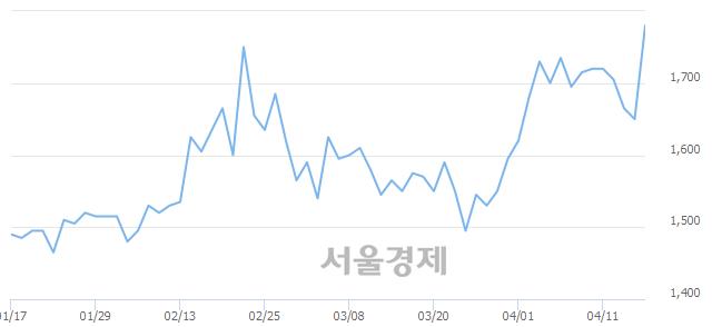 코지란지교시큐리티, 전일 대비 8.18% 상승.. 일일회전율은 9.48% 기록
