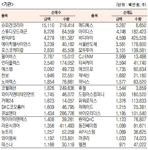 [표]코스닥 기관·외국인·개인 순매수·도 상위종목(4월 17일-최종치)