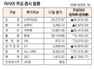 [표]아시아 주요 증시 동향(4월 17일)