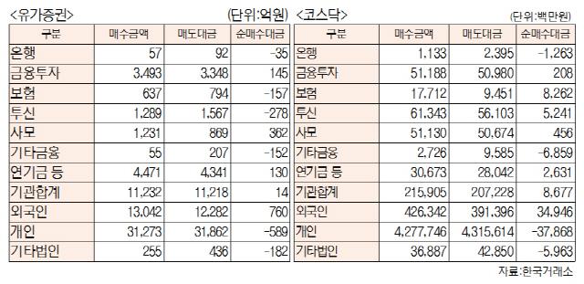 [표]투자주체별 매매동향(4월 17일-최종치)