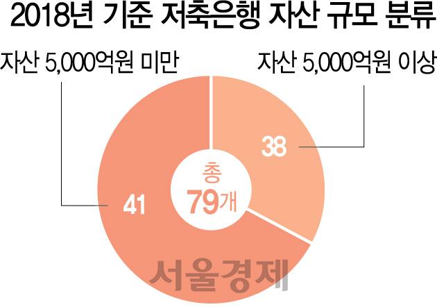 상속세만 65%...가업승계 고민하는 '오너 저축은행'