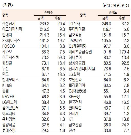 [표]유가증권 기관·외국인·개인 순매수·도 상위종목(4월 17일-최종치)