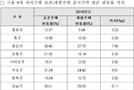 """""""지자체 개별주택 공시가 수정해라"""" …국토부 사상 첫 시정조치"""